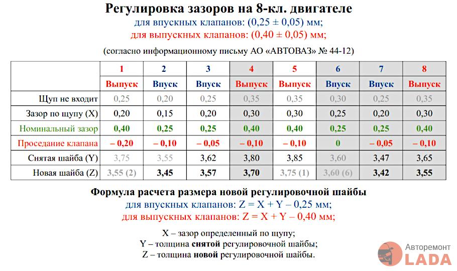 Таблица с данными измерений
