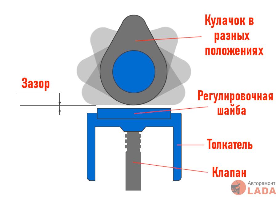 Схематическое изображение положения кулачков распредвала